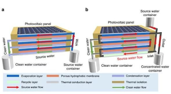 Water breakthrough: Device uses solar power to produce clean